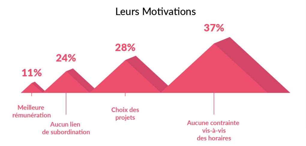 creatifs-freelances-france-etude-graphistes-motivations-horaires-projets-salaire-