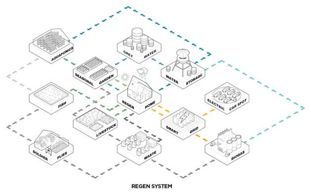 regen-villages-effekt-venice-architecture-biennale-2016_diagram_dezeen_936_6