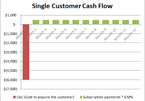 SaaS Customer Cash Flow- Net Promoter Score for SaaS