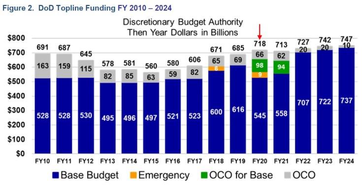 defense spending chart