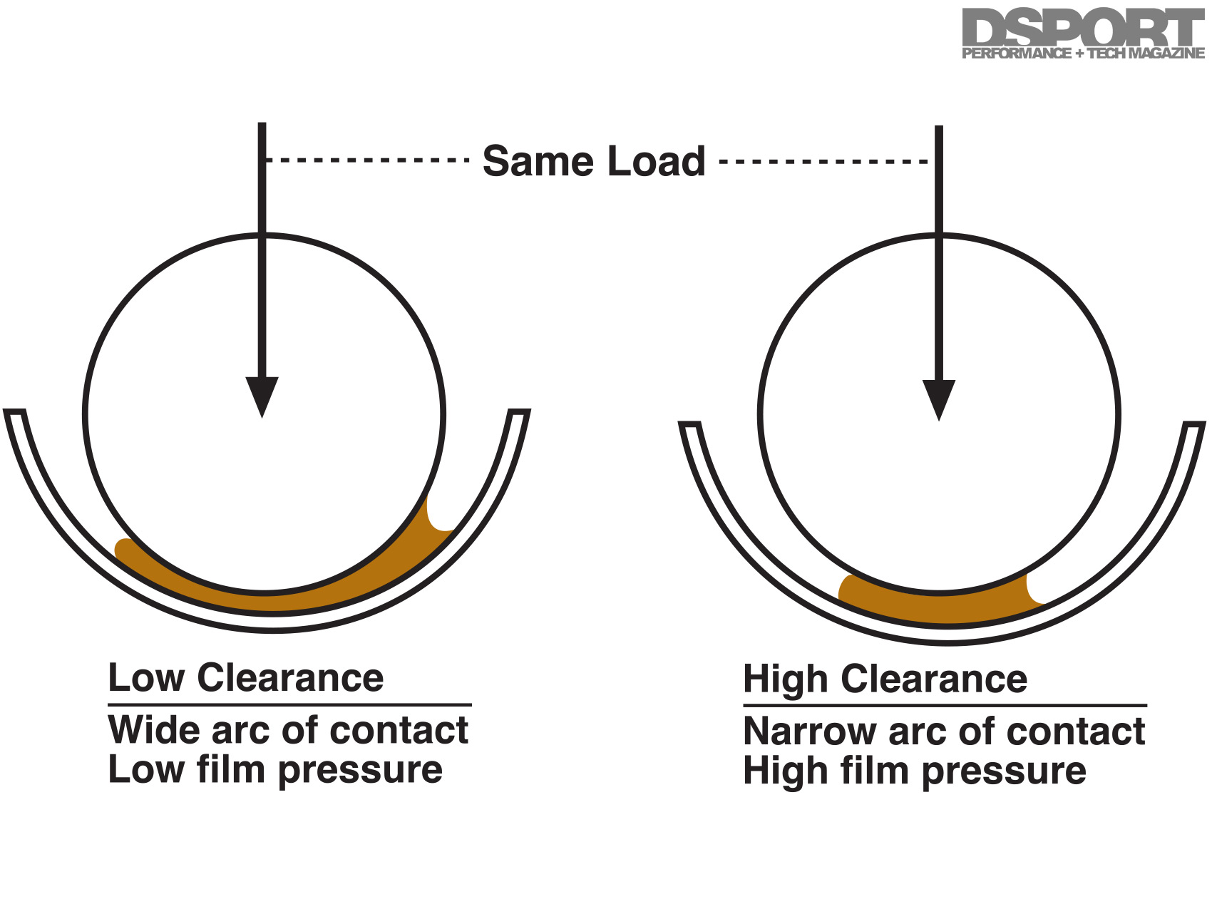 The Science Behind Modern Performance Engine Bearings