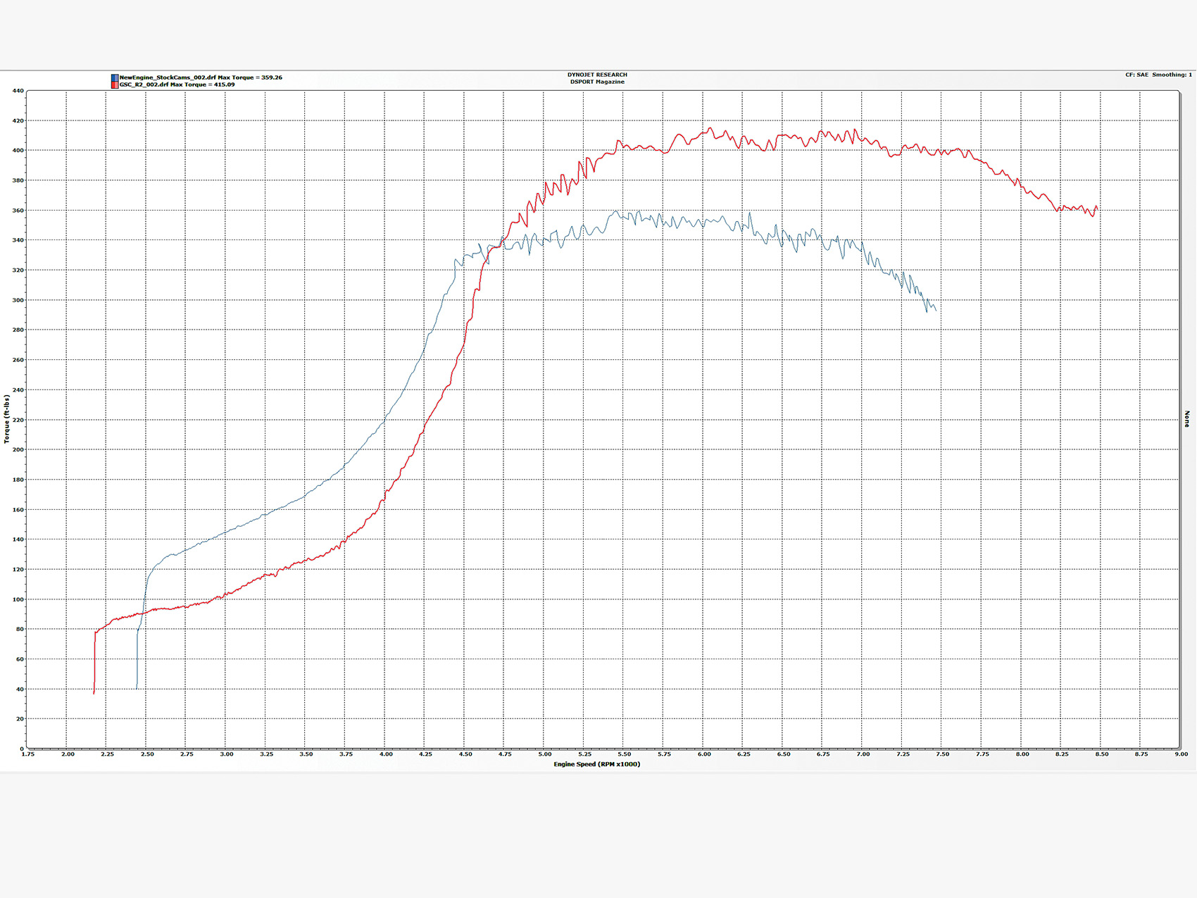 Gsc R2 Camshafts Tested For The Evo 4g63 Engine