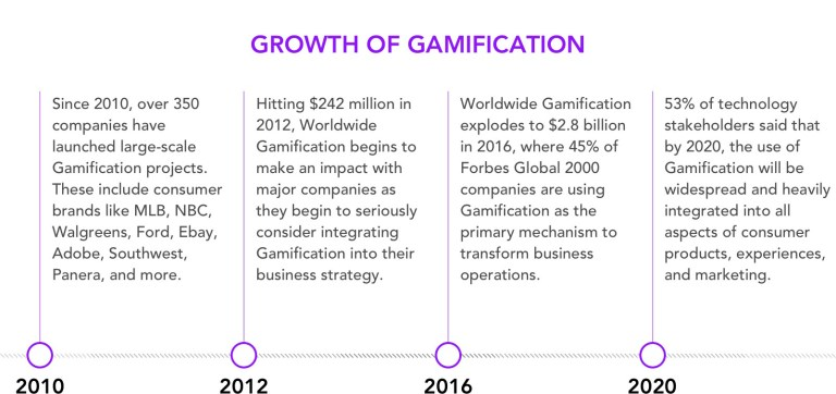 img - gamification growth