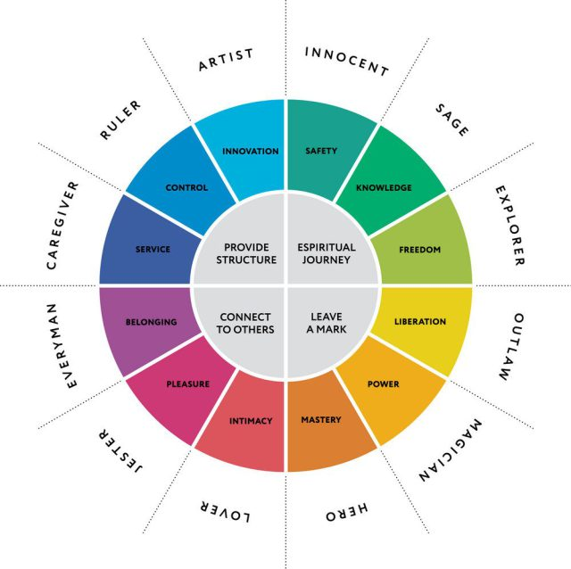 img - personality brand archetypes