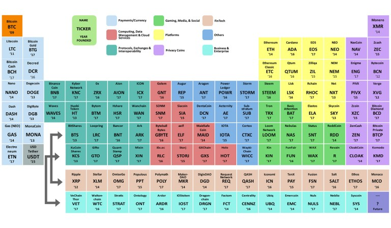 img - cryptocurrencies periodic table2