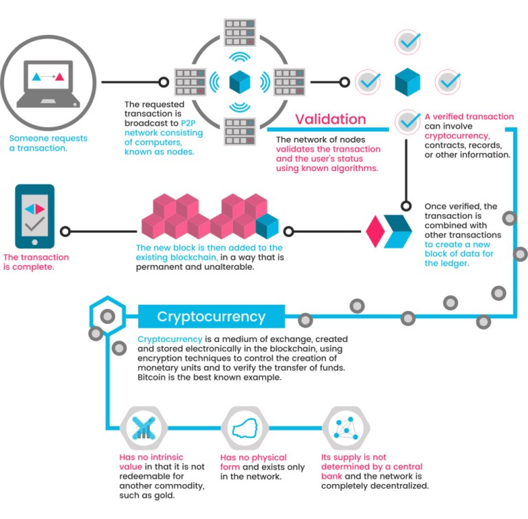 img - cryptocurrency how it works