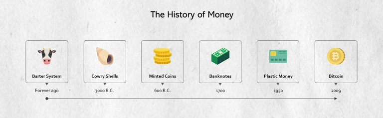 img - history of money