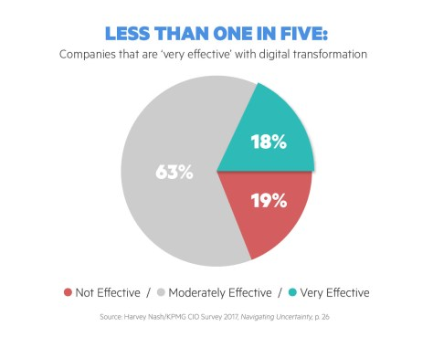 img - digital transformation success rates