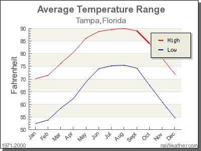 Average Temperature for Tampa, Florida