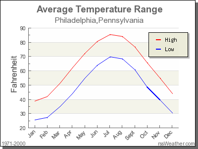 Average Temperature for Philadelphia, Pennsylvania