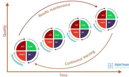 DESIGNING a CONTINUOUS Learning Framework