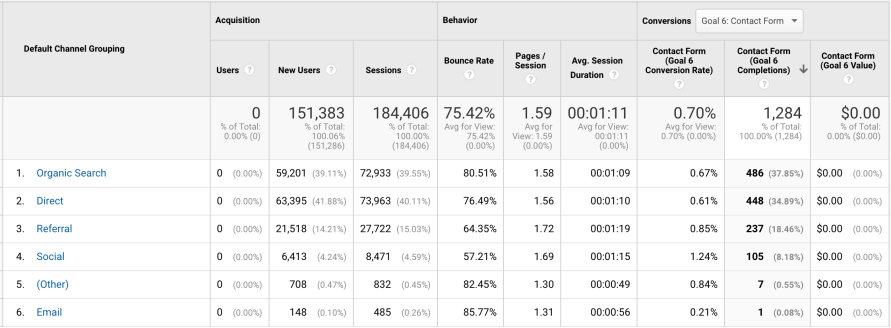 The Ultimate Beginner's Guide to Google Analytics-image28