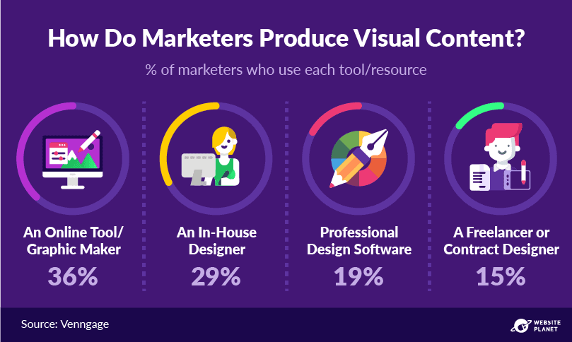 -outline---visual-content-marketing-stats-13.png