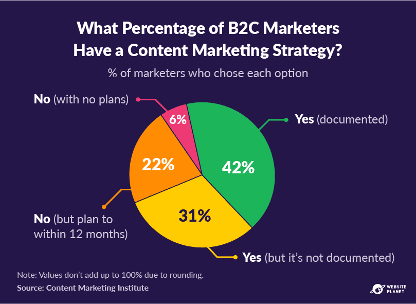 copy-of-outline---content-marketing-stats-pc--12.png