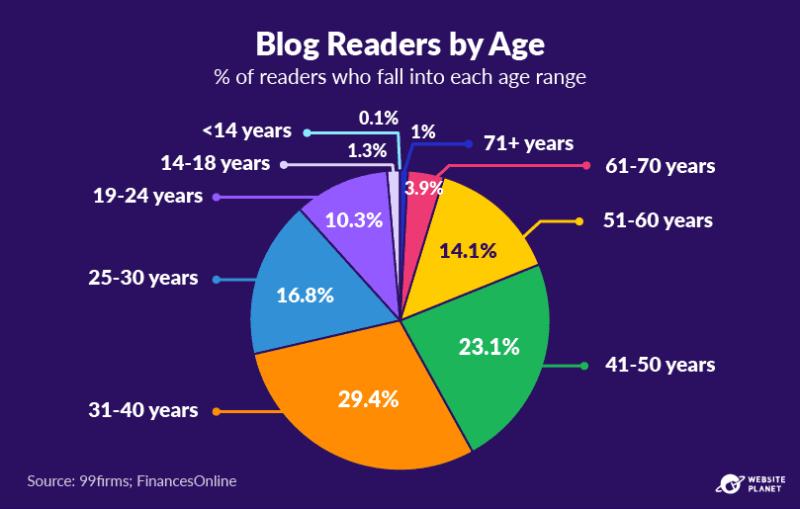 copy-of-blogging-statistics-13.png