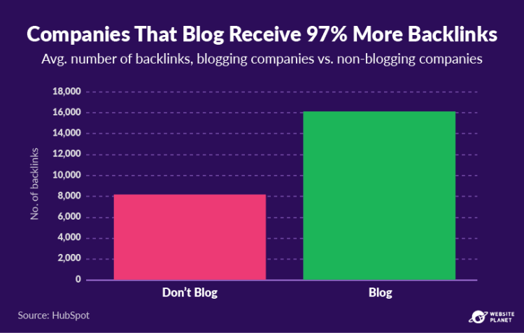 copy-of-blogging-statistics-22.png