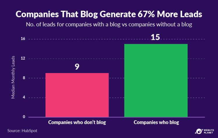 copy-of-blogging-statistics-25.png