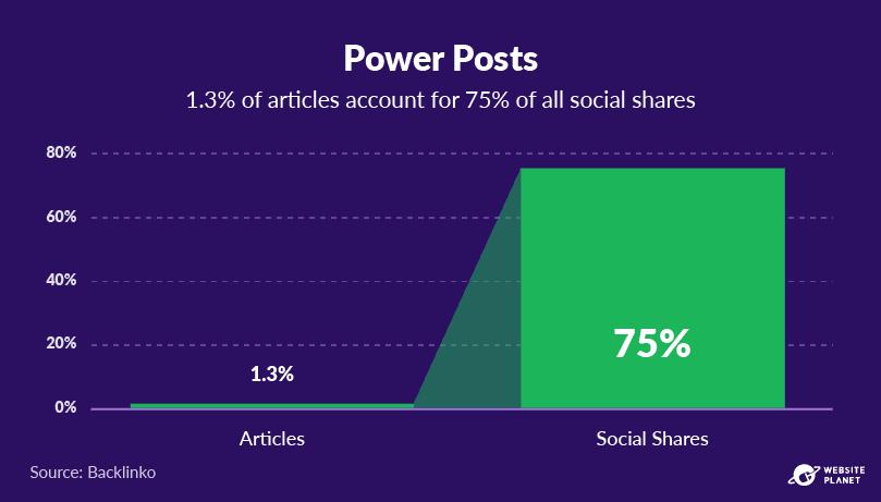copy-of-blogging-statistics-53.png