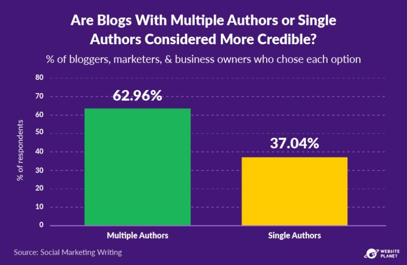 copy-of-blogging-statistics-60.png