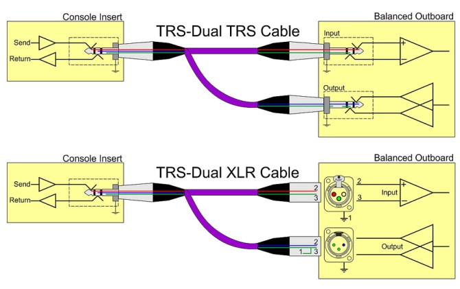 q should mixer insert connections be balanced or unbalanced