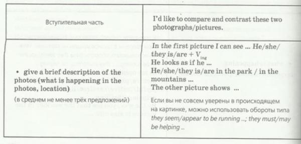 Описание, сравнение и сопоставление картинок (картин ...