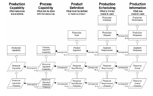 """ISA-95 Modeling – Macro model for different production """"timing"""" since its definition, planning / scheduling to production execution accounting (Production Information)."""