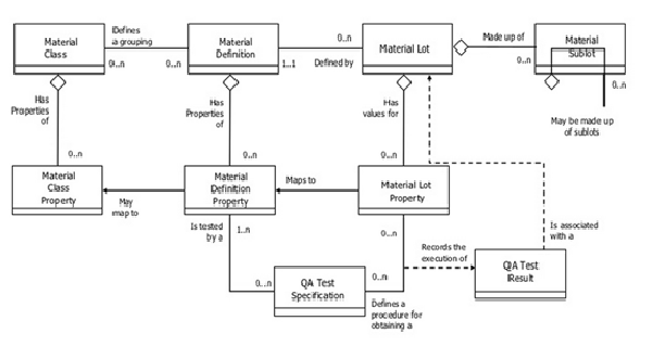 ISA-95 Modeling – Material Model