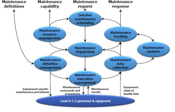 Modelo da operação de manutenção (Fonte: MESA International)