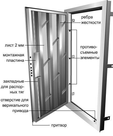 Как разобрать металлическую дверь: устройство двери в фото