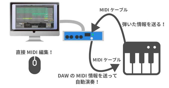 DAW DTM 初心者 MIDI