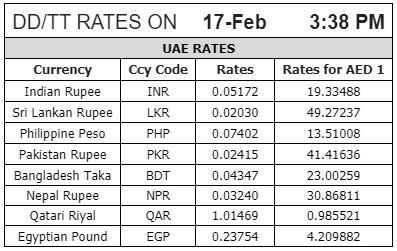 Exchange Rates Of Uae Dirham To Indian Rupees لم يسبق له مثيل