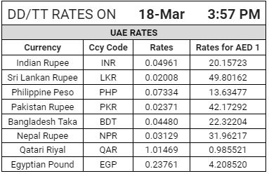 Latest Gold And Foreign Exchange Rates In Uae Markets Dubai Gazette