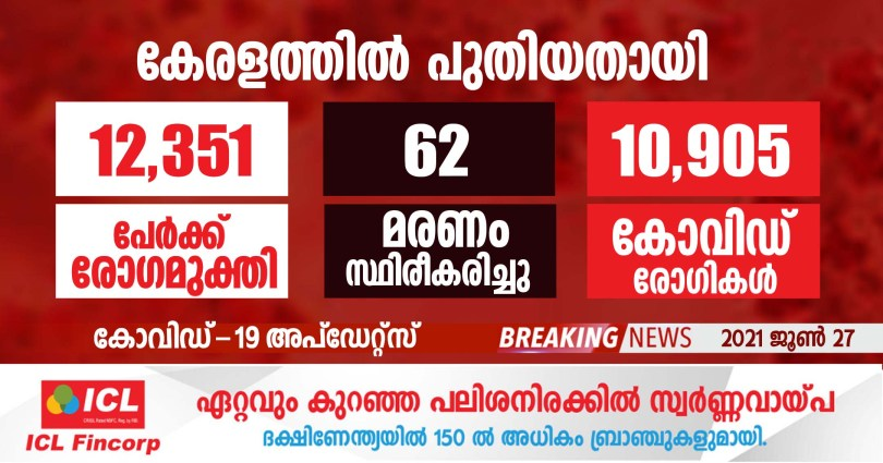 covid-19 has been confirmed for 10,905 people in Kerala today.