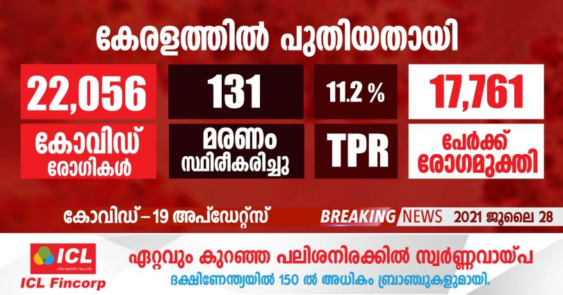 Covid-19 confirmed for 22,056 people in Kerala today - JULY 28