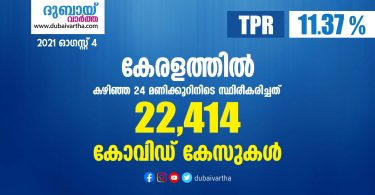 covid-19 has been confirmed for 22,414 people in Kerala today_dubaivartha