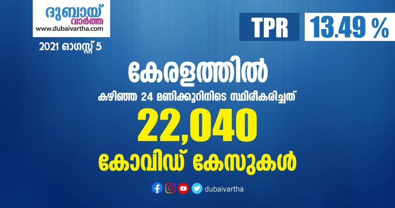Covid-19 has been confirmed for 22,040 people in Kerala today_DUBAIVARTHA_AUGUST 5