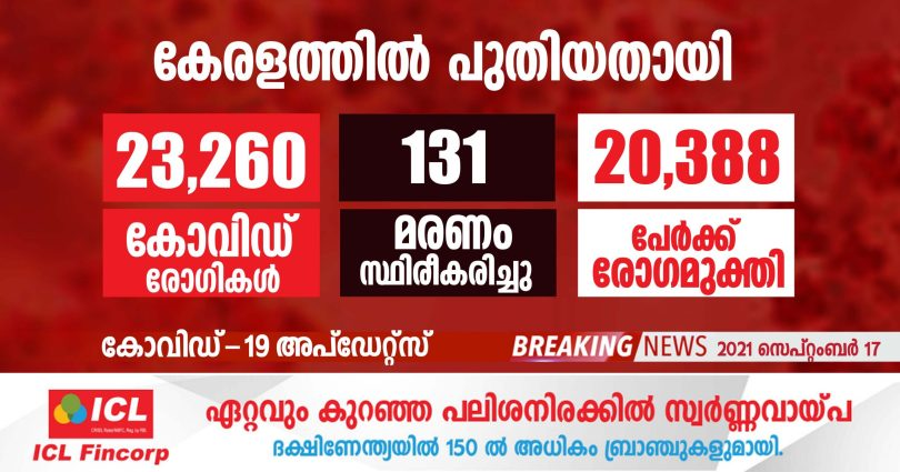 Covid-19 confirmed for 23,260 people in Kerala today - SEPTEMBER 17