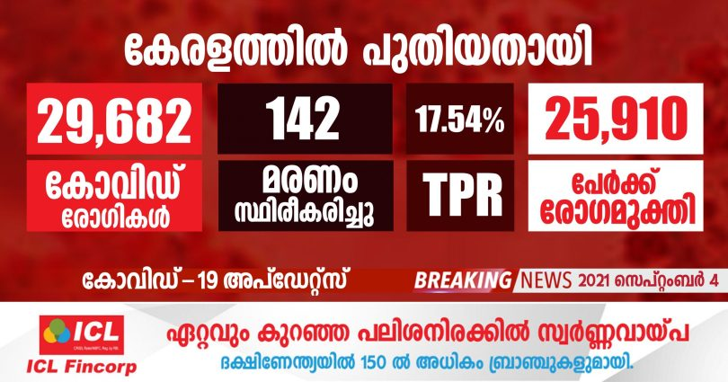 covid-19 confirmed for 29,682 people in Kerala today - September 4