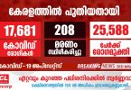 Slight relief in daily covid figures in Kerala: increase in cure: death rate above 200