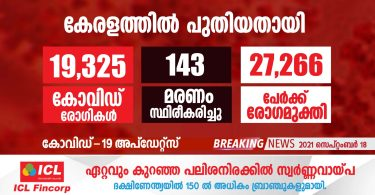 covid-19 has been confirmed for 19,325 people in Kerala today.