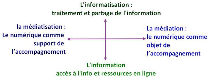 Tableau des axes de travail numérique 1