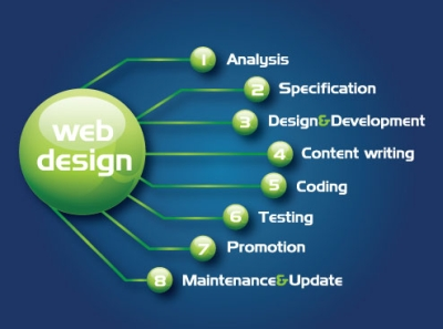Website Design and Internet Marketing