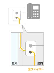 電話線などの既存配管を利用
