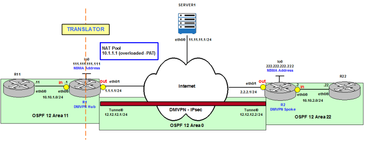 NAT: IPsec DMVPN and Internet Access – Review NAT Deployment