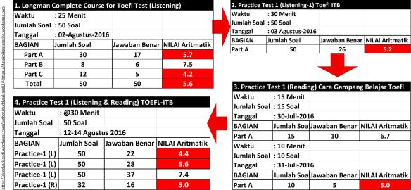 20/03/2021· contoh soal tkda dan jawaban pdf. Metoda Latihan Test Kemampuan Dasar Alami Tkda Tpa Duddyarisandi S Blog