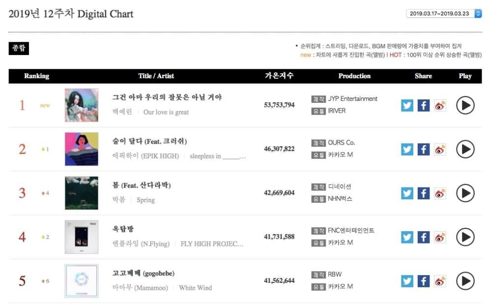Digital-Chart2