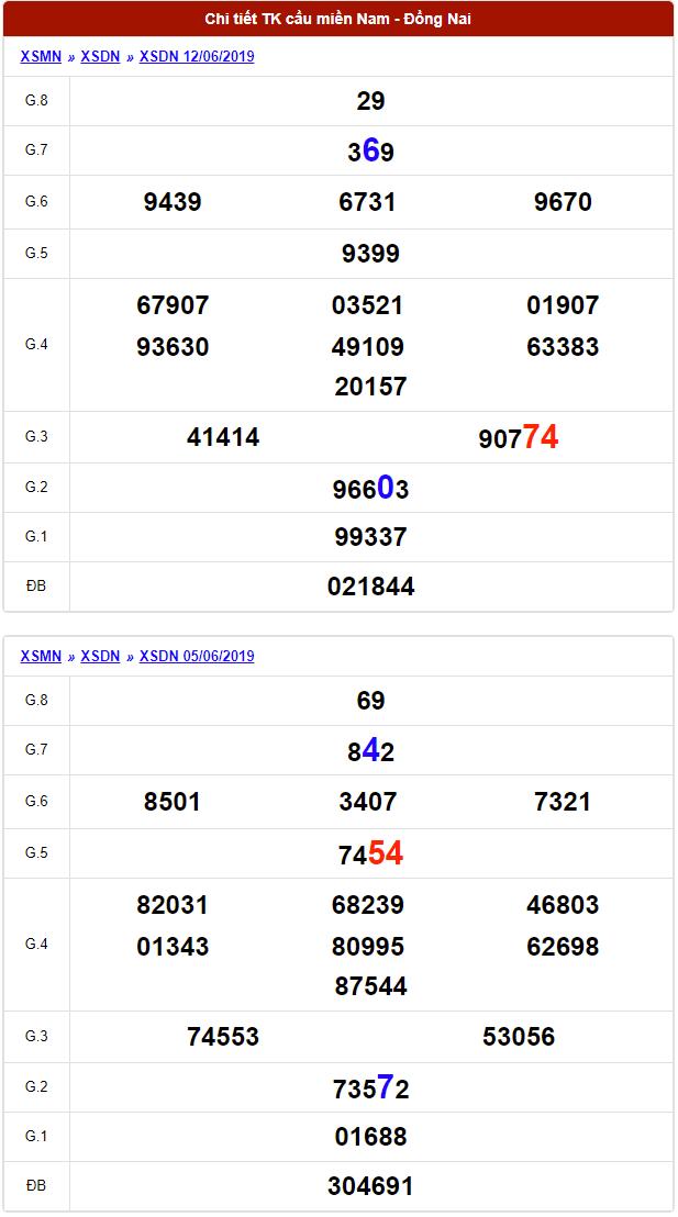 dự đoán xổ số đồng nai ngày 19/6/2019