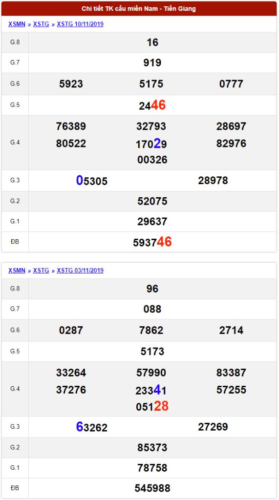 dự đoán xổ số tiền giang ngày 17/11/2019