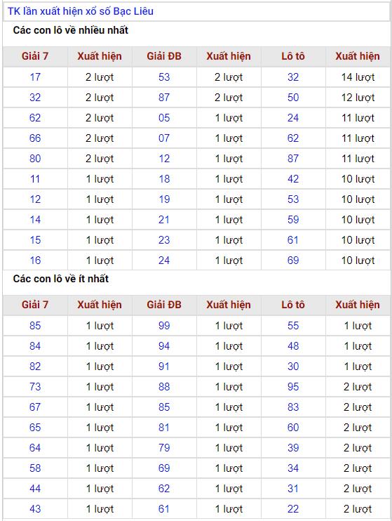 dự đoán xổ số bạc liêu wap 30/12/2019