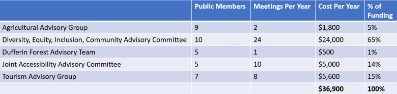 Chart based on the table contained in the Compensation for Public Members on Committees/Advisory Groups Report in the June 24, 2021 GENERAL GOVERNMENT SERVICES COMMITTEE AGENDA